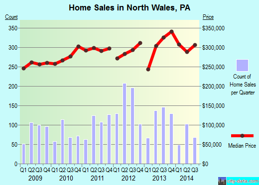 North Wales,PA real estate house value index trend