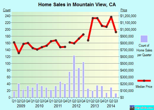 Mountain View,CA real estate house value index trend