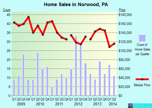 Norwood,PA real estate house value index trend