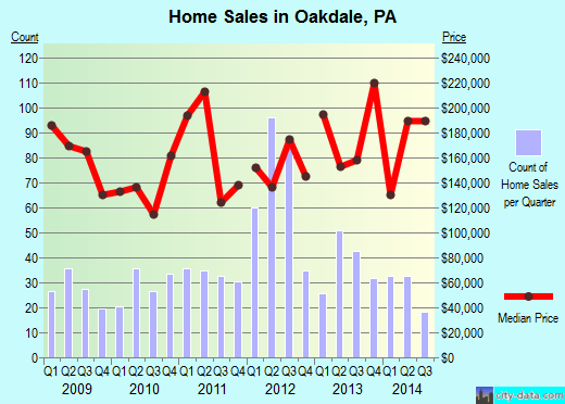 Oakdale,PA real estate house value index trend
