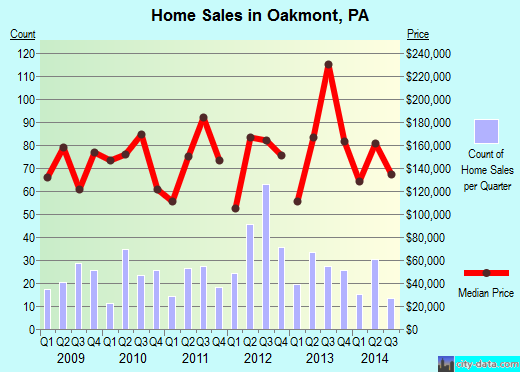 Oakmont,PA real estate house value index trend