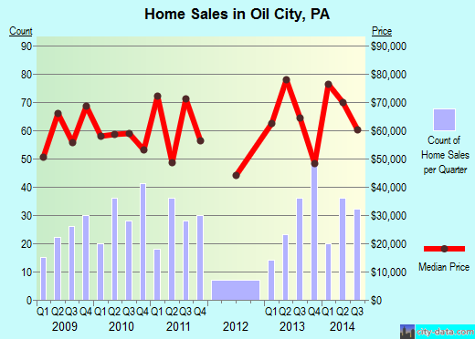Oil City,PA index of house prices