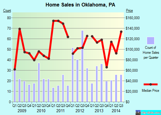 Oklahoma,PA real estate house value index trend
