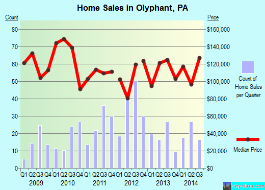 Olyphant,PA real estate house value index trend