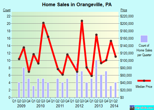 Orangeville,PA real estate house value index trend