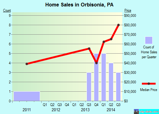 Orbisonia,PA real estate house value index trend