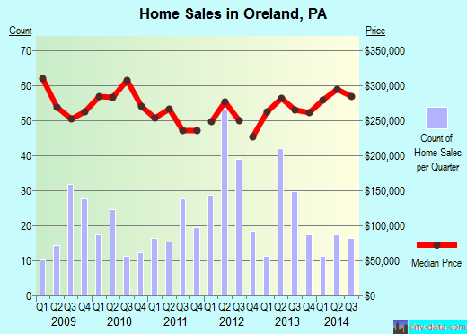 Oreland,PA real estate house value index trend