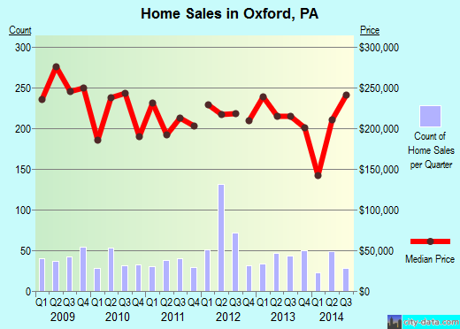 Oxford,PA real estate house value index trend