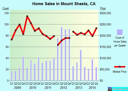 Mount Shasta,CA real estate house value index trend