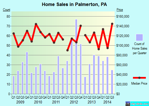 Palmerton,PA real estate house value index trend