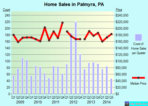 Palmyra,PA real estate house value index trend