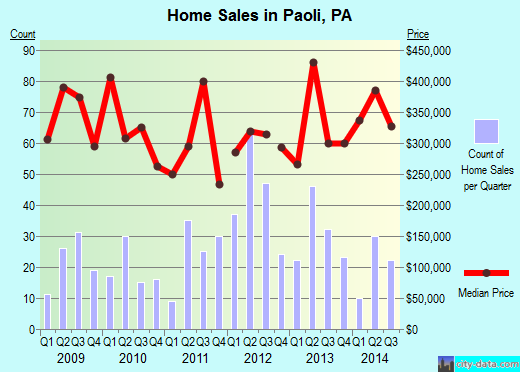 Paoli,PA real estate house value index trend