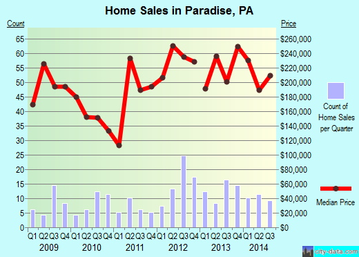 Paradise,PA real estate house value index trend