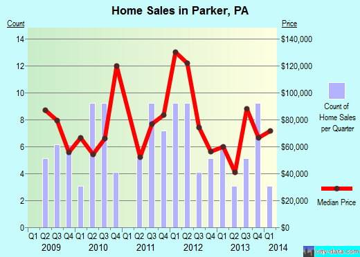 Parker,PA real estate house value index trend