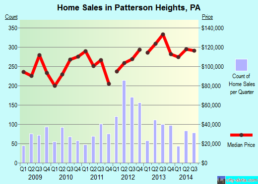 Patterson Heights,PA real estate house value index trend