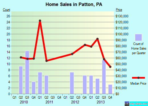 Patton,PA real estate house value index trend