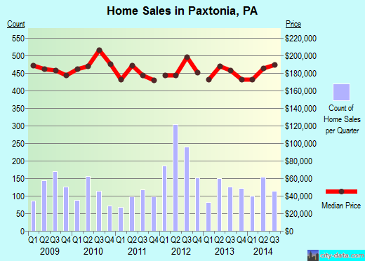 Paxtonia,PA real estate house value index trend