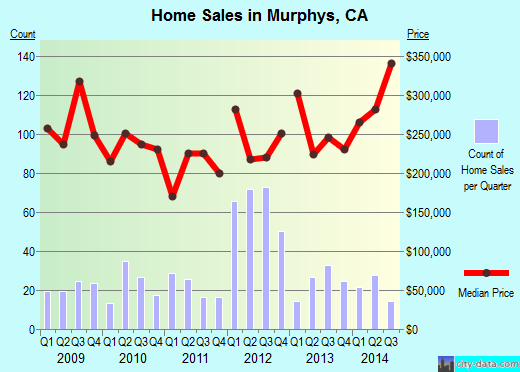 Murphys,CA real estate house value index trend