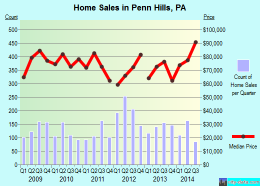 Penn Hills,PA real estate house value index trend