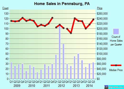 Pennsburg,PA real estate house value index trend