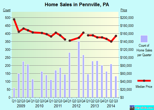 Pennville,PA real estate house value index trend