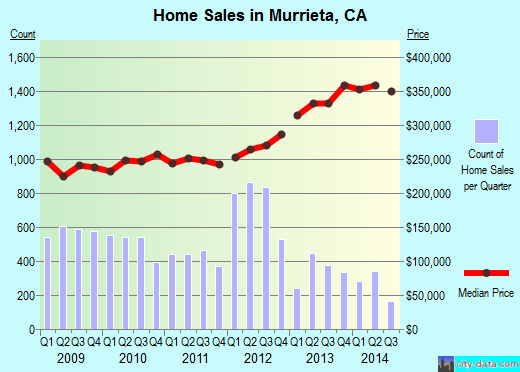 Murrieta,CA real estate house value index trend
