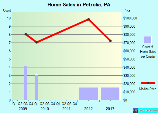 Petrolia,PA real estate house value index trend