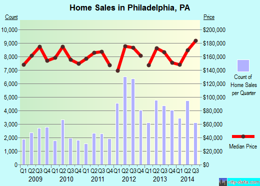Philadelphia,PA real estate house value index trend