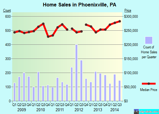 Phoenixville,PA real estate house value index trend