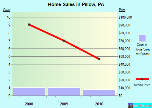Pillow,PA real estate house value index trend