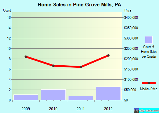 Pine Grove Mills,PA real estate house value index trend