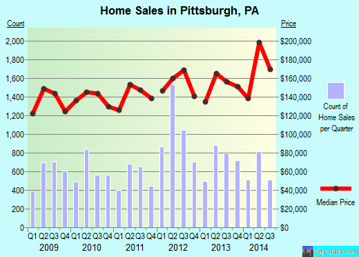 Pittsburgh,PA real estate house value index trend