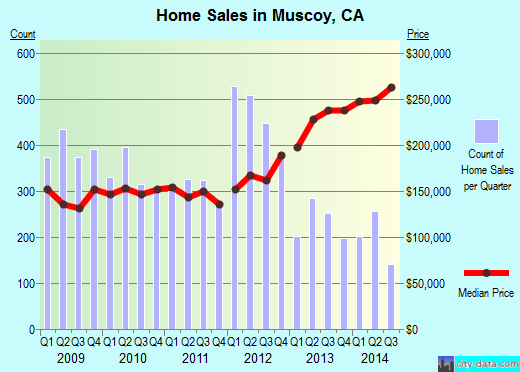 Muscoy,CA real estate house value index trend