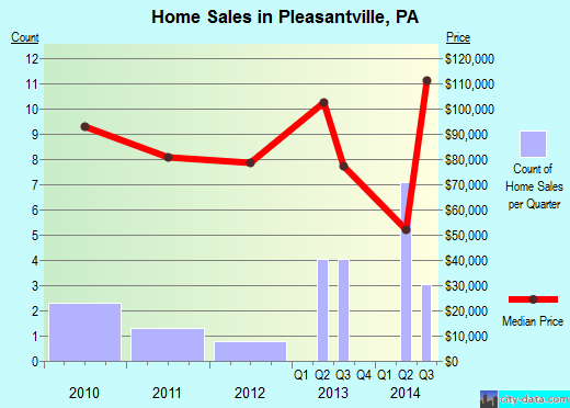 Pleasantville,PA real estate house value index trend