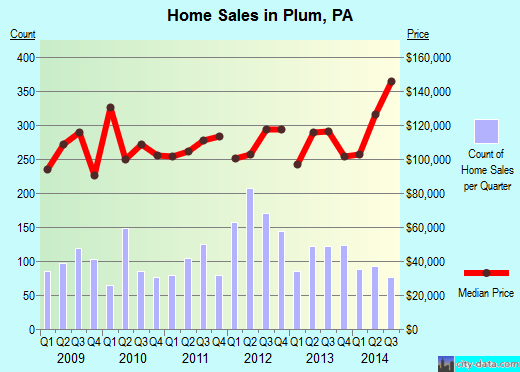 Plum,PA real estate house value index trend