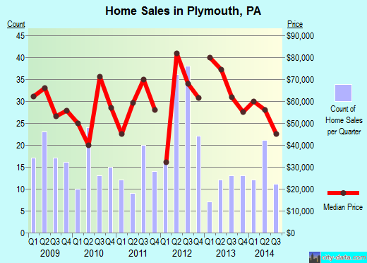 Plymouth,PA real estate house value index trend