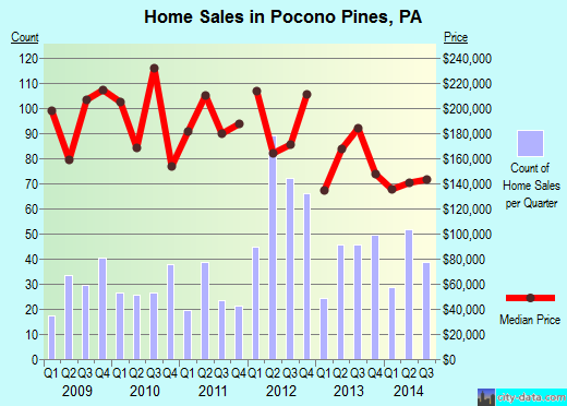 Pocono Pines,PA real estate house value index trend