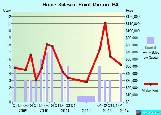 Point Marion,PA real estate house value index trend