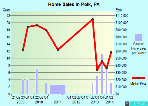 Polk,PA real estate house value index trend