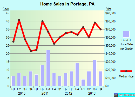 Portage, PA index of house prices
