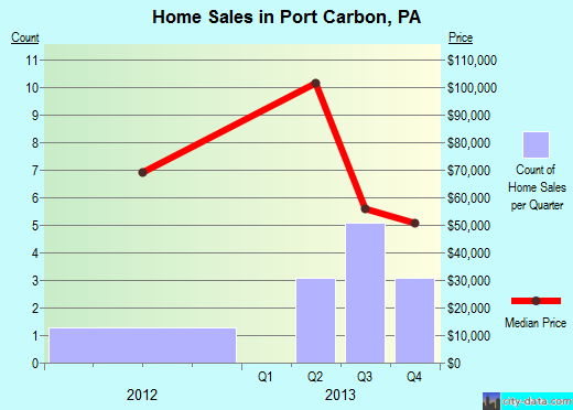 Port Carbon,PA real estate house value index trend