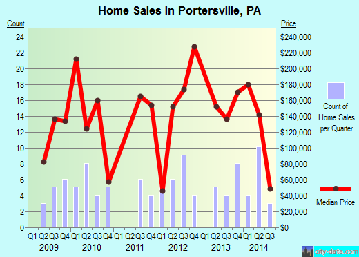 Portersville,PA real estate house value index trend