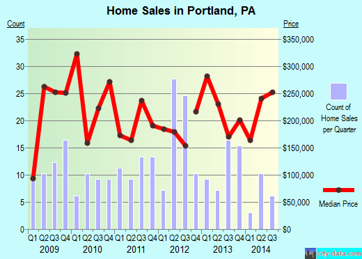 Portland,PA real estate house value index trend
