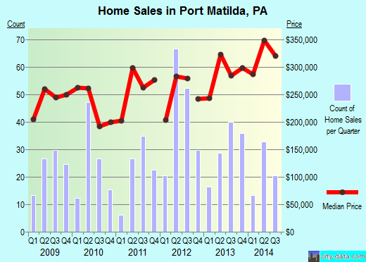 Port Matilda,PA real estate house value index trend