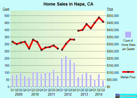 Napa,CA real estate house value index trend