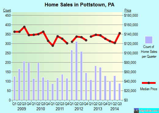 Pottstown,PA real estate house value index trend