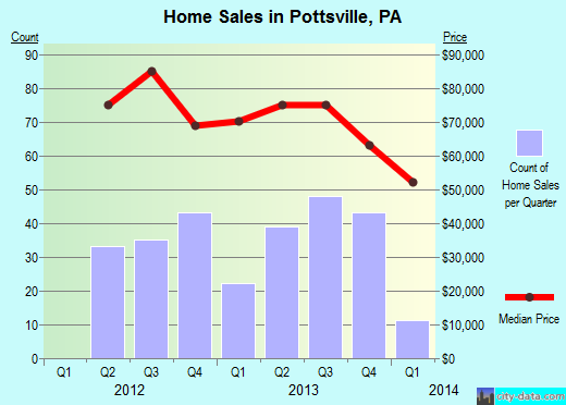 Pottsville,PA real estate house value index trend