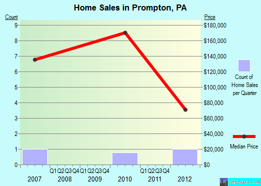 Prompton,PA real estate house value index trend