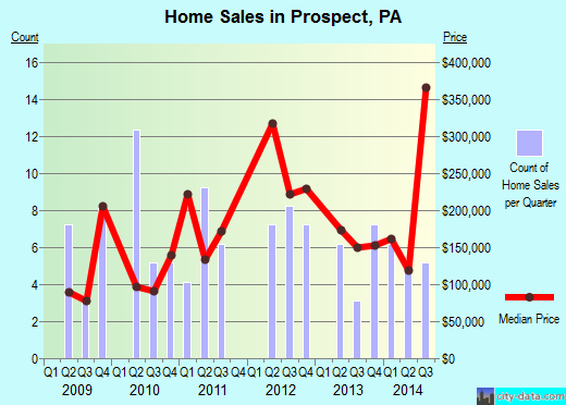 Prospect,PA real estate house value index trend