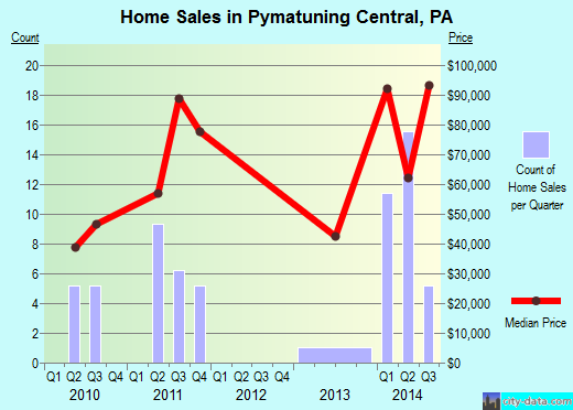 Pymatuning Central,PA real estate house value index trend
